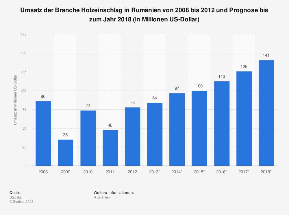 Statistik: Umsatz der Branche Holzeinschlag in Rumänien von 2008 bis 2012 und Prognose bis zum Jahr 2018 (in Millionen US-Dollar) | Statista