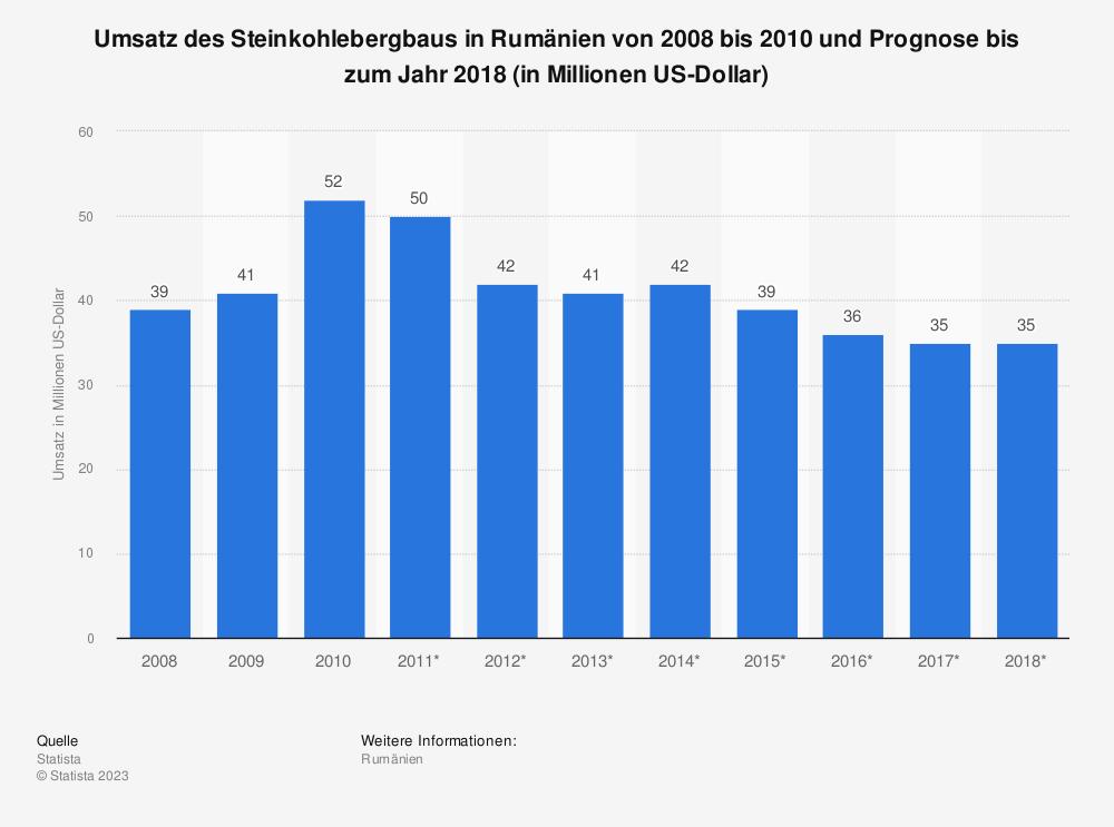 Statistik: Umsatz des Steinkohlebergbaus in Rumänien von 2008 bis 2010 und Prognose bis zum Jahr 2018 (in Millionen US-Dollar) | Statista