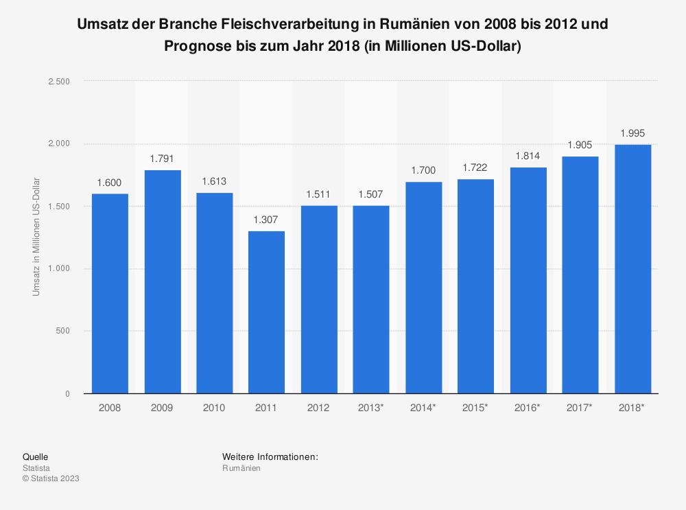 Statistik: Umsatz der Branche Fleischverarbeitung in Rumänien von 2008 bis 2012 und Prognose bis zum Jahr 2018 (in Millionen US-Dollar) | Statista