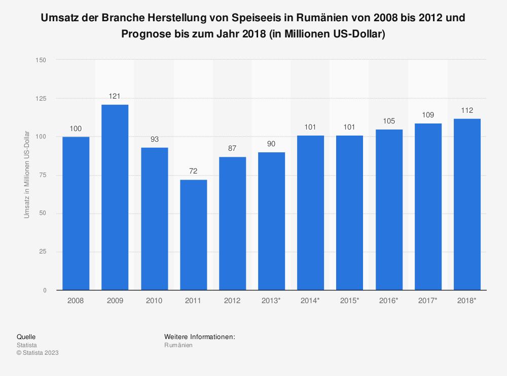 Statistik: Umsatz der Branche Herstellung von Speiseeis in Rumänien von 2008 bis 2012 und Prognose bis zum Jahr 2018 (in Millionen US-Dollar)   Statista