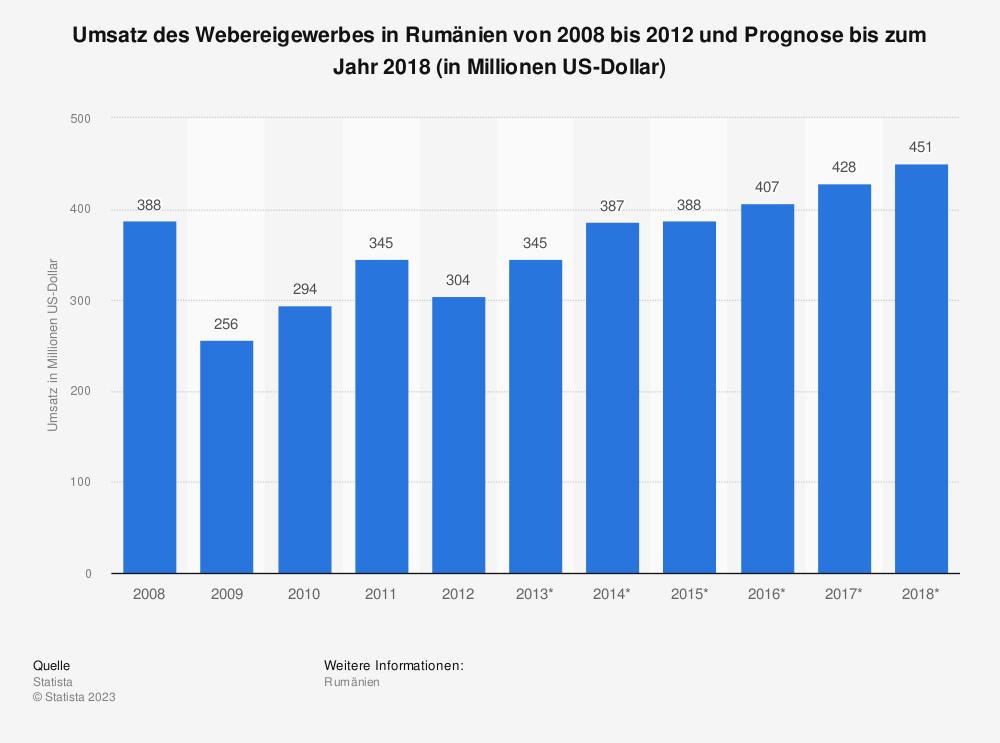 Statistik: Umsatz des Webereigewerbes in Rumänien von 2008 bis 2012 und Prognose bis zum Jahr 2018 (in Millionen US-Dollar) | Statista