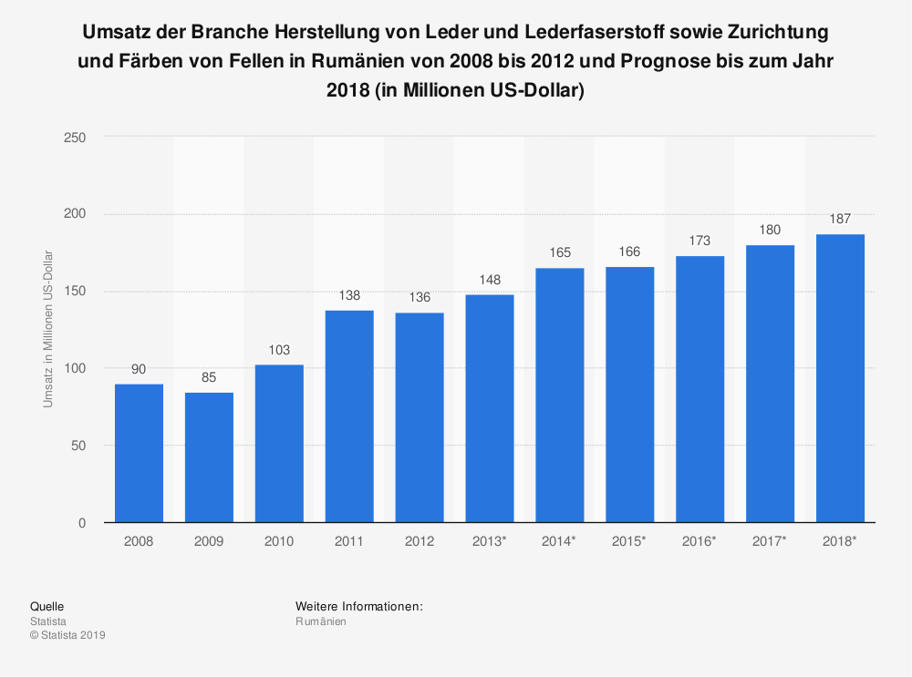 Statistik: Umsatz der Branche Herstellung von Leder und Lederfaserstoff sowie Zurichtung und Färben von Fellen in Rumänien von 2008 bis 2012 und Prognose bis zum Jahr 2018 (in Millionen US-Dollar) | Statista