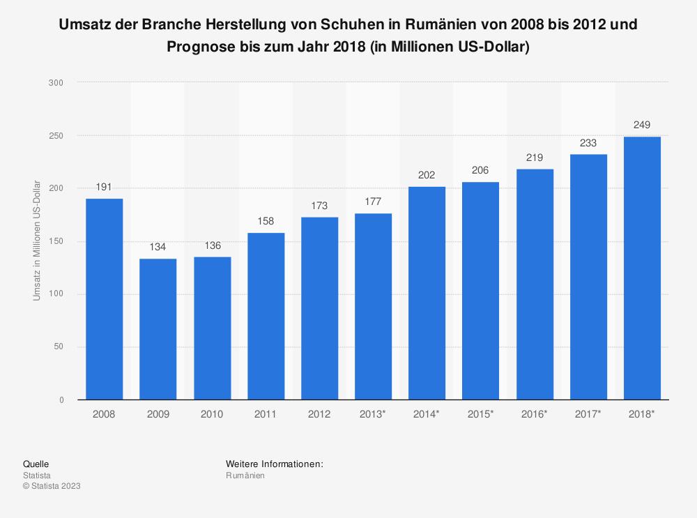 Statistik: Umsatz der Branche Herstellung von Schuhen in Rumänien von 2008 bis 2012 und Prognose bis zum Jahr 2018 (in Millionen US-Dollar) | Statista