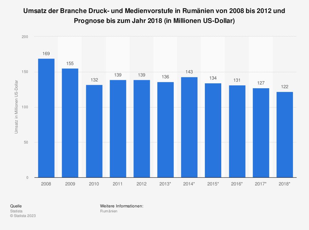 Statistik: Umsatz der Branche Druck- und Medienvorstufe in Rumänien von 2008 bis 2012 und Prognose bis zum Jahr 2018 (in Millionen US-Dollar) | Statista