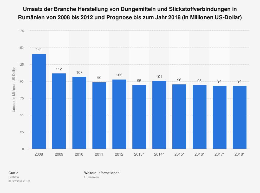 Statistik: Umsatz der Branche Herstellung von Düngemitteln und Stickstoffverbindungen in Rumänien von 2008 bis 2012 und Prognose bis zum Jahr 2018 (in Millionen US-Dollar) | Statista