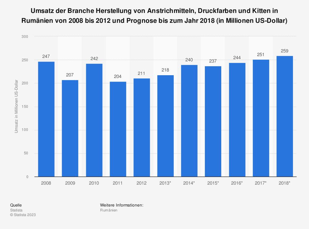 Statistik: Umsatz der Branche Herstellung von Anstrichmitteln, Druckfarben und Kitten in Rumänien von 2008 bis 2012 und Prognose bis zum Jahr 2018 (in Millionen US-Dollar)   Statista