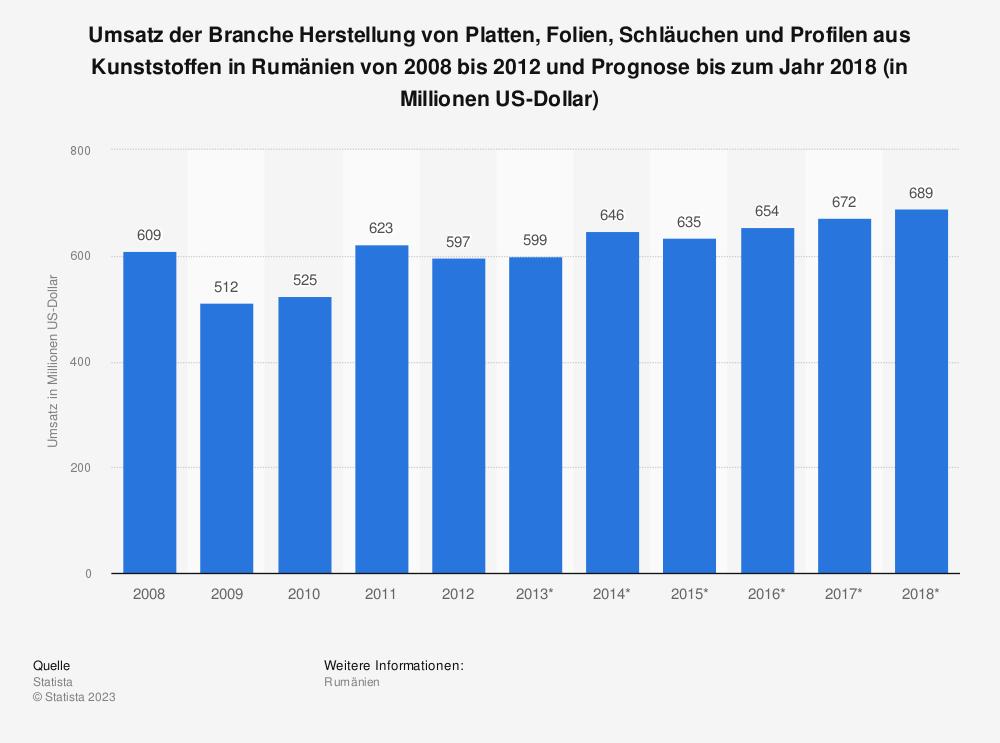 Statistik: Umsatz der Branche Herstellung von Platten, Folien, Schläuchen und Profilen aus Kunststoffen in Rumänien von 2008 bis 2012 und Prognose bis zum Jahr 2018 (in Millionen US-Dollar) | Statista