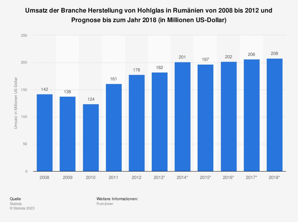 Statistik: Umsatz der Branche Herstellung von Hohlglas in Rumänien von 2008 bis 2012 und Prognose bis zum Jahr 2018 (in Millionen US-Dollar) | Statista