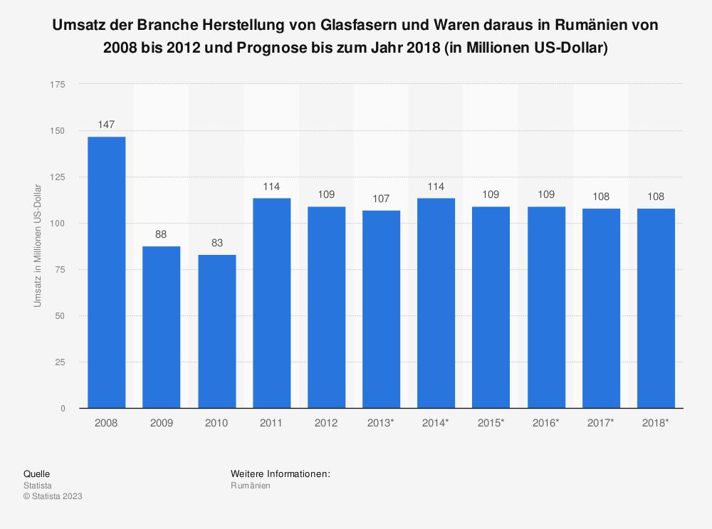 Statistik: Umsatz der Branche Herstellung von Glasfasern und Waren daraus in Rumänien von 2008 bis 2012 und Prognose bis zum Jahr 2018 (in Millionen US-Dollar)   Statista