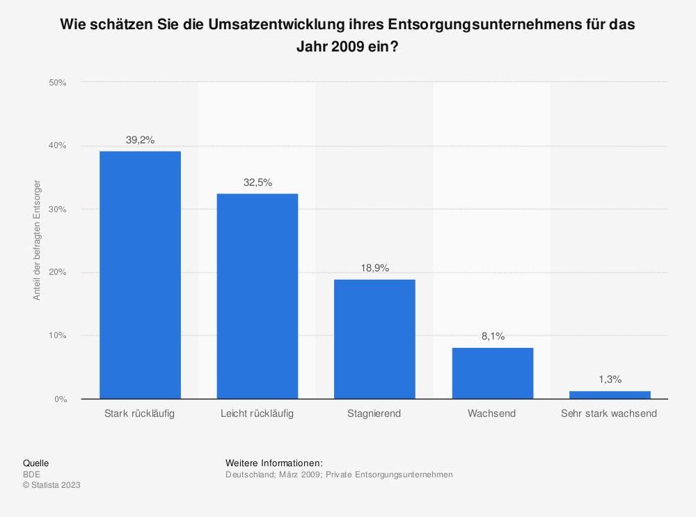 Statistik: Wie schätzen Sie die Umsatzentwicklung ihres Entsorgungsunternehmens für das Jahr 2009 ein? | Statista