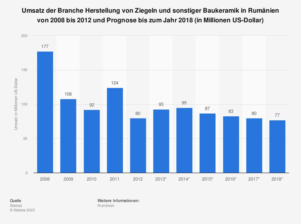 Statistik: Umsatz der Branche Herstellung von Ziegeln und sonstiger Baukeramik in Rumänien von 2008 bis 2012 und Prognose bis zum Jahr 2018 (in Millionen US-Dollar) | Statista