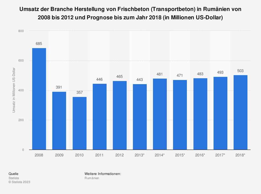 Statistik: Umsatz der Branche Herstellung von Frischbeton (Transportbeton) in Rumänien von 2008 bis 2012 und Prognose bis zum Jahr 2018 (in Millionen US-Dollar) | Statista