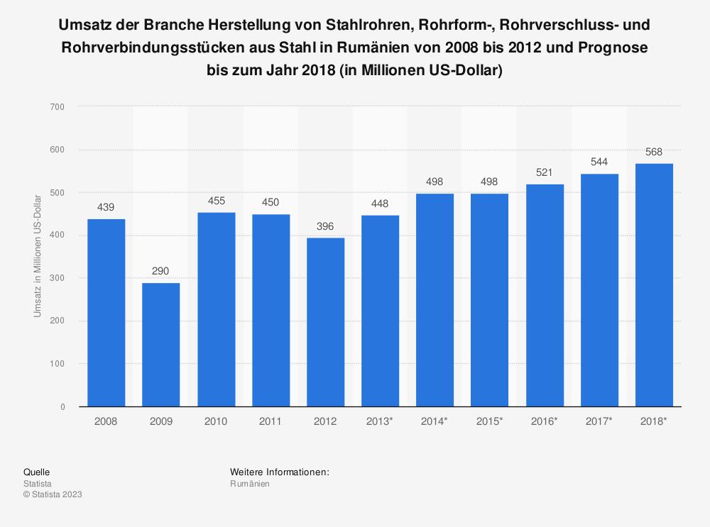 Statistik: Umsatz der Branche Herstellung von Stahlrohren, Rohrform-, Rohrverschluss- und Rohrverbindungsstücken aus Stahl in Rumänien von 2008 bis 2012 und Prognose bis zum Jahr 2018 (in Millionen US-Dollar)   Statista