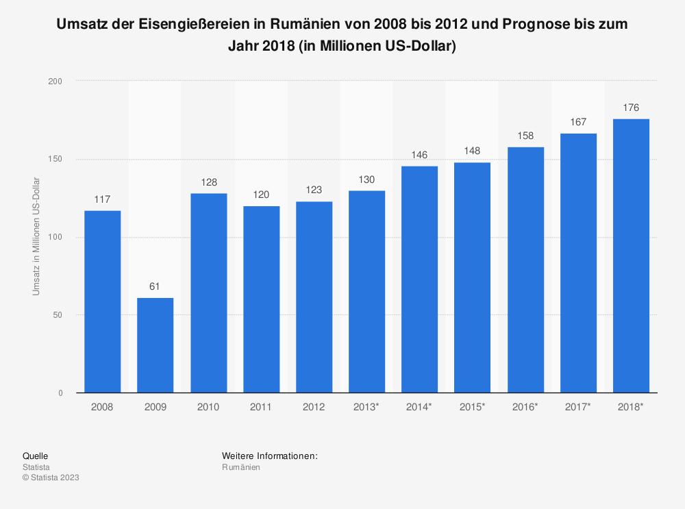 Statistik: Umsatz der Eisengießereien in Rumänien von 2008 bis 2012 und Prognose bis zum Jahr 2018 (in Millionen US-Dollar) | Statista