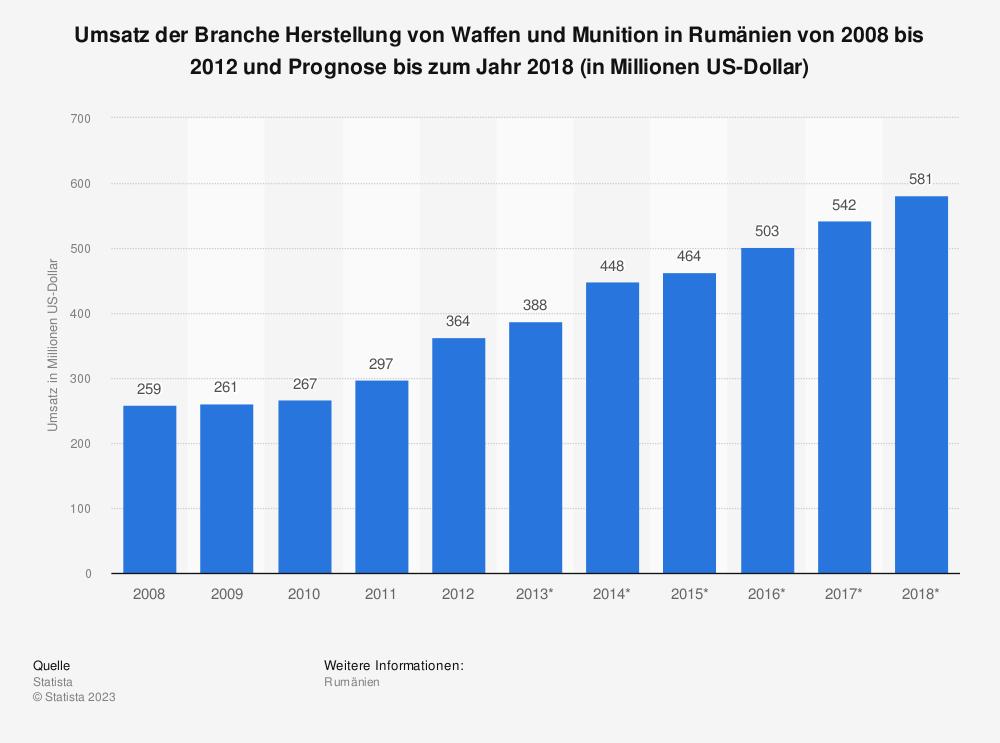 Statistik: Umsatz der Branche Herstellung von Waffen und Munition in Rumänien von 2008 bis 2012 und Prognose bis zum Jahr 2018 (in Millionen US-Dollar)   Statista