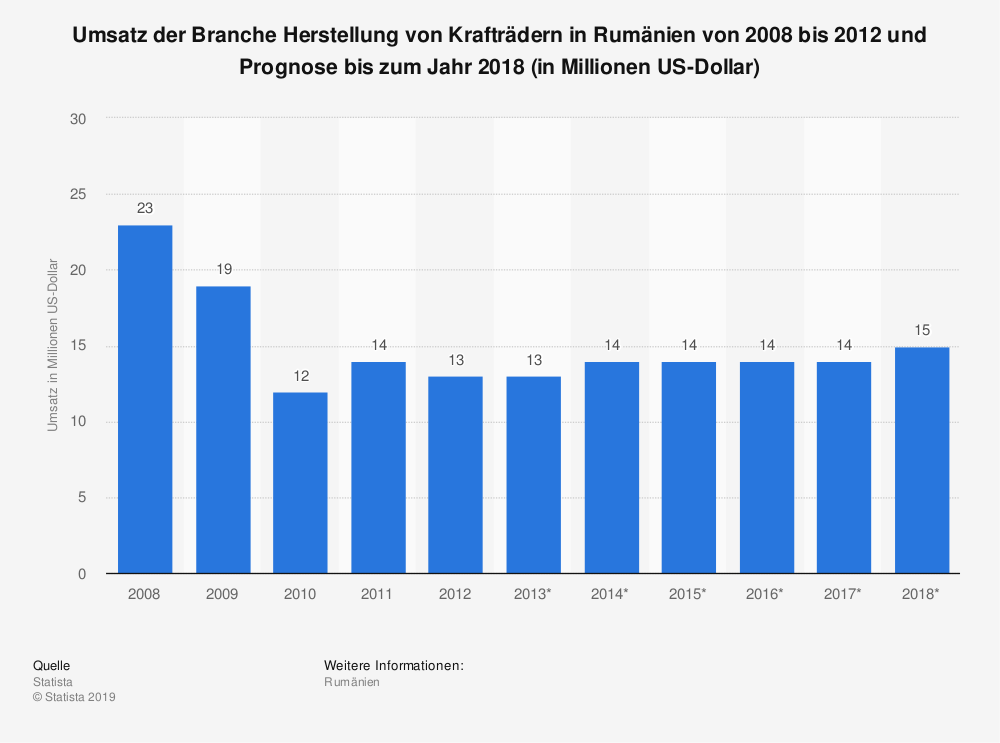 Statistik: Umsatz der Branche Herstellung von Krafträdern in Rumänien von 2008 bis 2012 und Prognose bis zum Jahr 2018 (in Millionen US-Dollar) | Statista