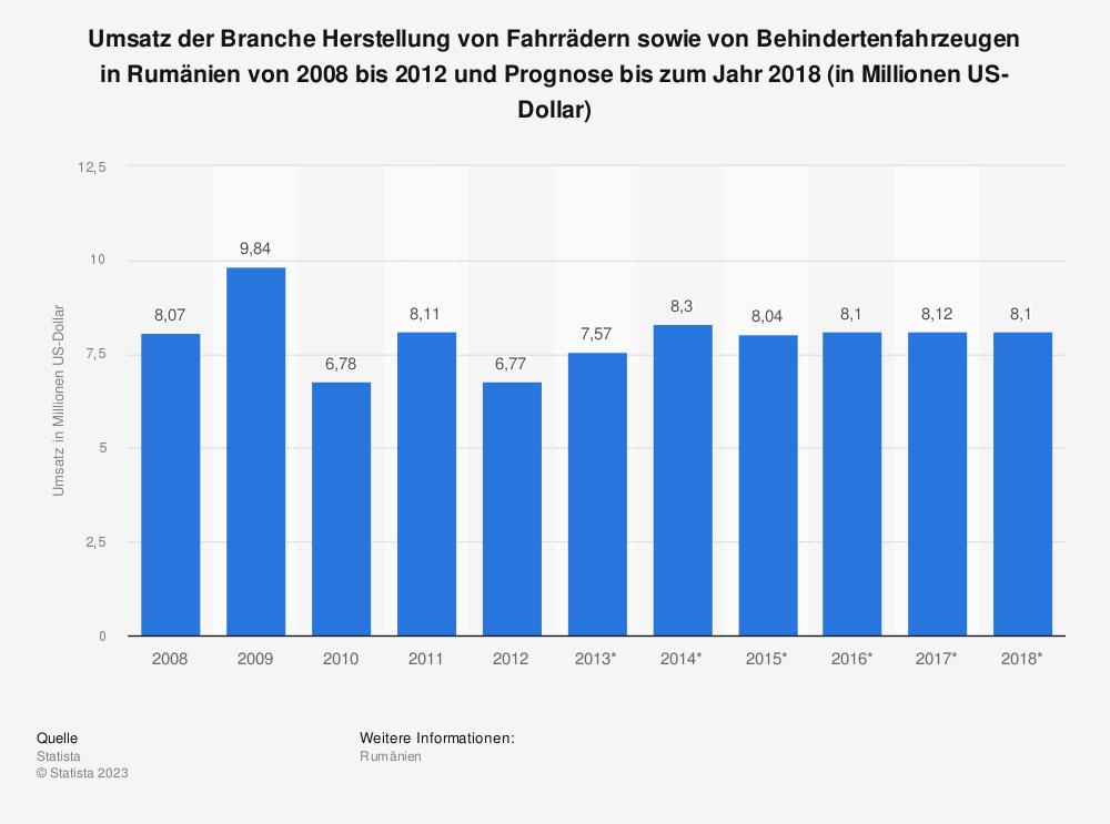 Statistik: Umsatz der Branche Herstellung von Fahrrädern sowie von Behindertenfahrzeugen in Rumänien von 2008 bis 2012 und Prognose bis zum Jahr 2018 (in Millionen US-Dollar) | Statista