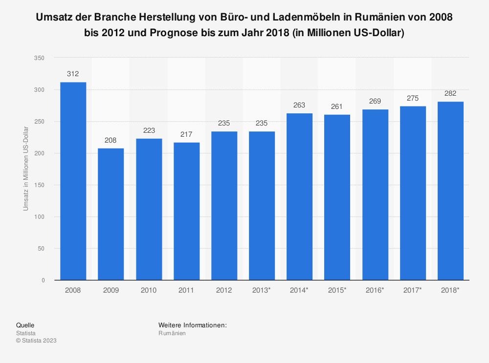 Statistik: Umsatz der Branche Herstellung von Büro- und Ladenmöbeln in Rumänien von 2008 bis 2012 und Prognose bis zum Jahr 2018 (in Millionen US-Dollar) | Statista