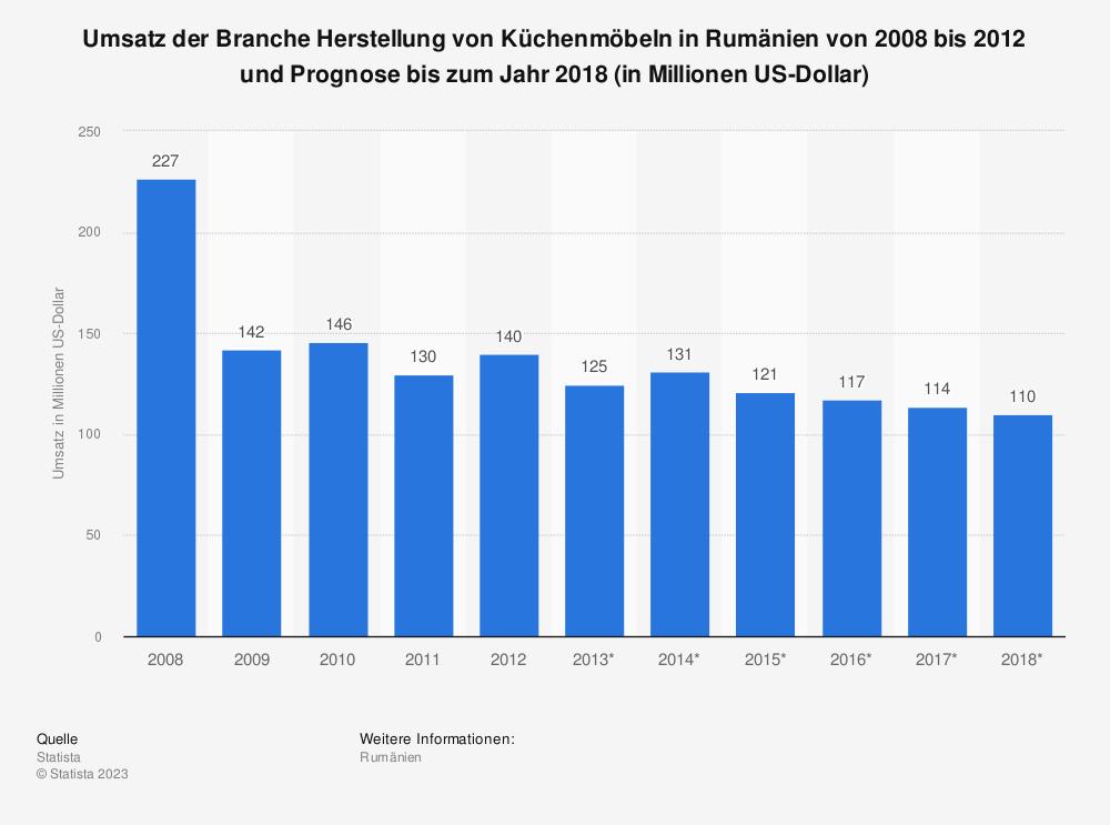Statistik: Umsatz der Branche Herstellung von Küchenmöbeln in Rumänien von 2008 bis 2012 und Prognose bis zum Jahr 2018 (in Millionen US-Dollar) | Statista
