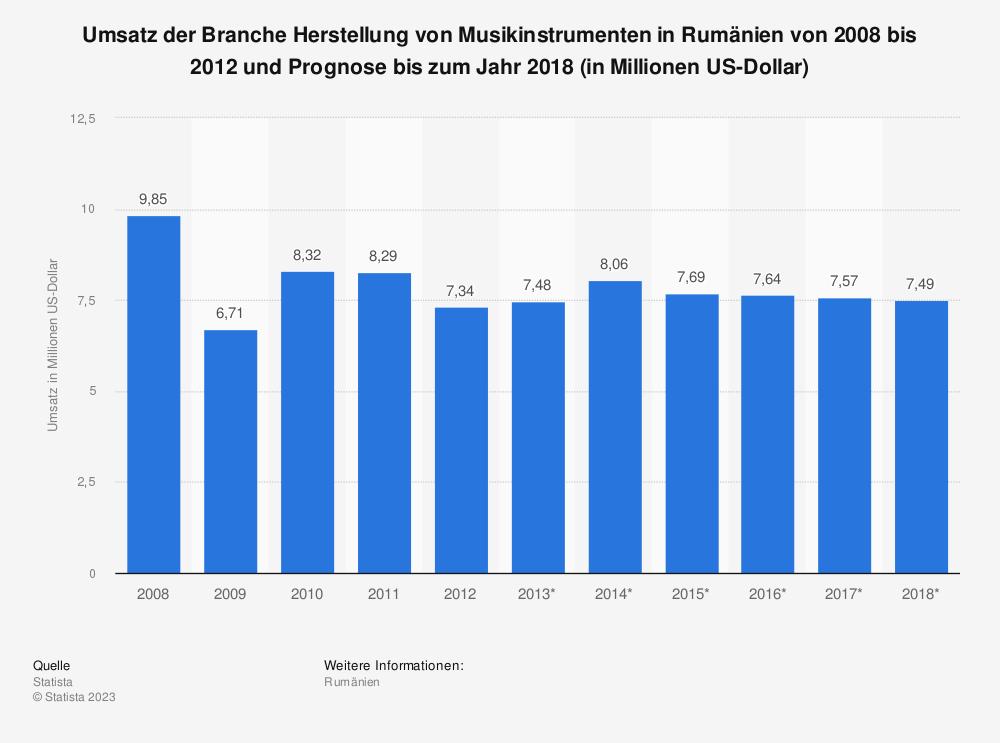 Statistik: Umsatz der Branche Herstellung von Musikinstrumenten in Rumänien von 2008 bis 2012 und Prognose bis zum Jahr 2018 (in Millionen US-Dollar) | Statista