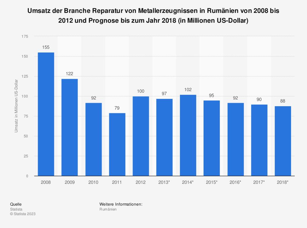 Statistik: Umsatz der Branche Reparatur von Metallerzeugnissen in Rumänien von 2008 bis 2012 und Prognose bis zum Jahr 2018 (in Millionen US-Dollar)   Statista