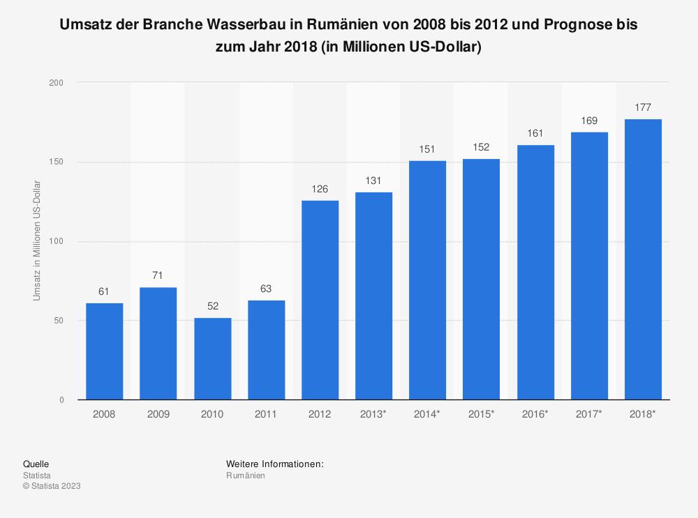 Statistik: Umsatz der Branche Wasserbau in Rumänien von 2008 bis 2012 und Prognose bis zum Jahr 2018 (in Millionen US-Dollar) | Statista