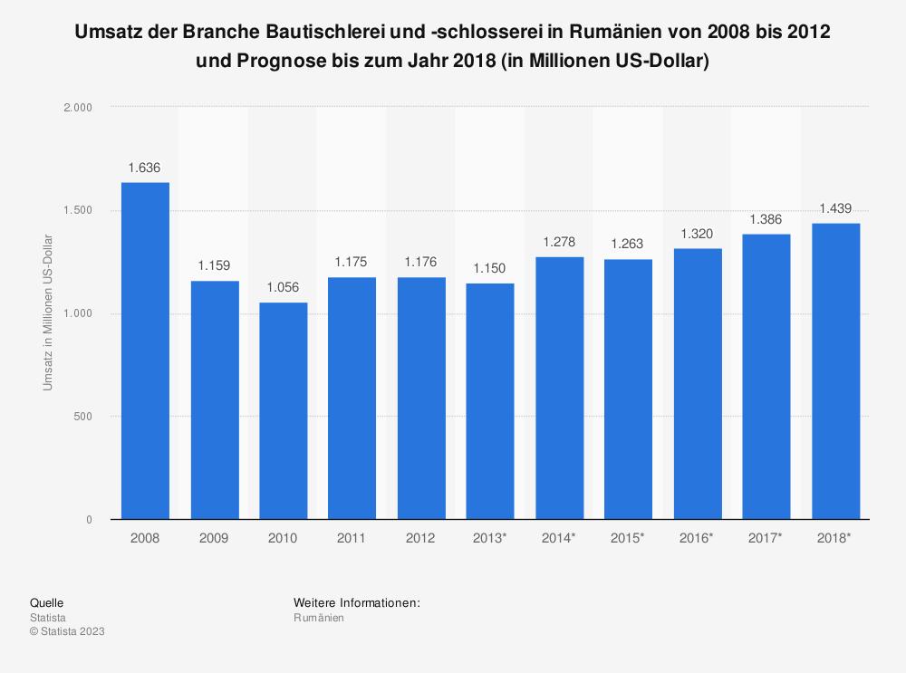 Statistik: Umsatz der Branche Bautischlerei und -schlosserei in Rumänien von 2008 bis 2012 und Prognose bis zum Jahr 2018 (in Millionen US-Dollar)   Statista