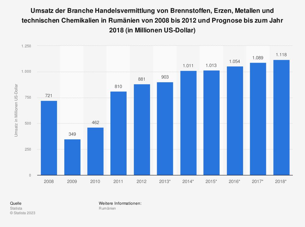 Statistik: Umsatz der Branche Handelsvermittlung von Brennstoffen, Erzen, Metallen und technischen Chemikalien in Rumänien von 2008 bis 2012 und Prognose bis zum Jahr 2018 (in Millionen US-Dollar)   Statista