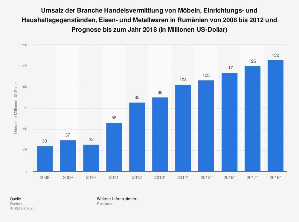 Statistik: Umsatz der Branche Handelsvermittlung von Möbeln, Einrichtungs- und Haushaltsgegenständen, Eisen- und Metallwaren in Rumänien von 2008 bis 2012 und Prognose bis zum Jahr 2018 (in Millionen US-Dollar) | Statista