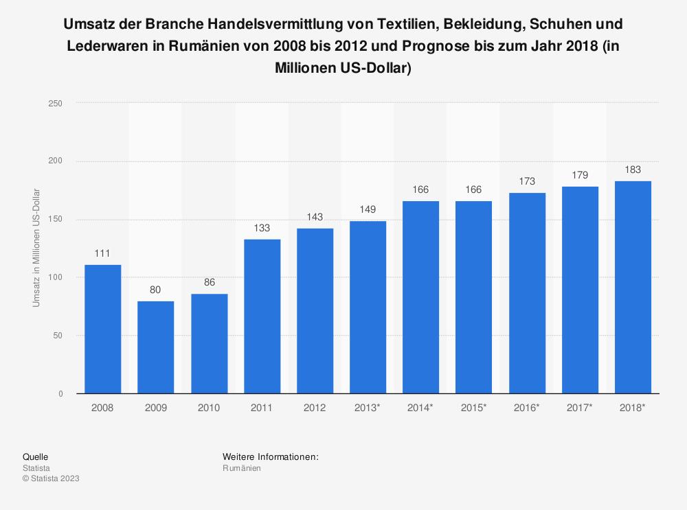 Statistik: Umsatz der Branche Handelsvermittlung von Textilien, Bekleidung, Schuhen und Lederwaren in Rumänien von 2008 bis 2012 und Prognose bis zum Jahr 2018 (in Millionen US-Dollar) | Statista