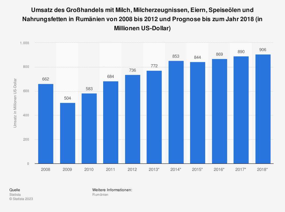 Statistik: Umsatz des Großhandels mit Milch, Milcherzeugnissen, Eiern, Speiseölen und Nahrungsfetten in Rumänien von 2008 bis 2012 und Prognose bis zum Jahr 2018 (in Millionen US-Dollar)   Statista