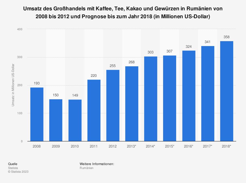 Statistik: Umsatz des Großhandels mit Kaffee, Tee, Kakao und Gewürzen in Rumänien von 2008 bis 2012 und Prognose bis zum Jahr 2018 (in Millionen US-Dollar) | Statista