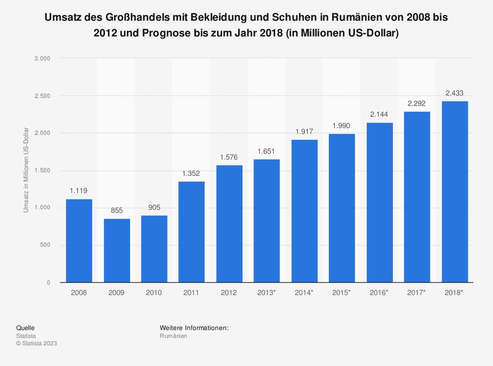 Statistik: Umsatz des Großhandels mit Bekleidung und Schuhen in Rumänien von 2008 bis 2012 und Prognose bis zum Jahr 2018 (in Millionen US-Dollar) | Statista
