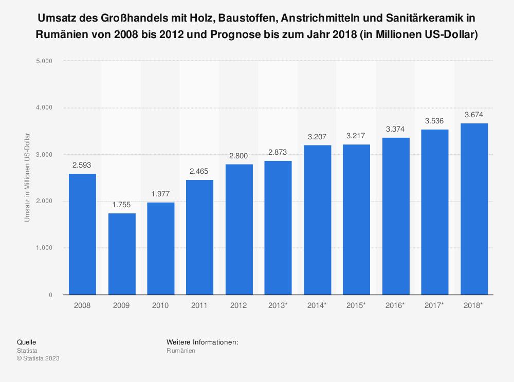Statistik: Umsatz des Großhandels mit Holz, Baustoffen, Anstrichmitteln und Sanitärkeramik in Rumänien von 2008 bis 2012 und Prognose bis zum Jahr 2018 (in Millionen US-Dollar) | Statista