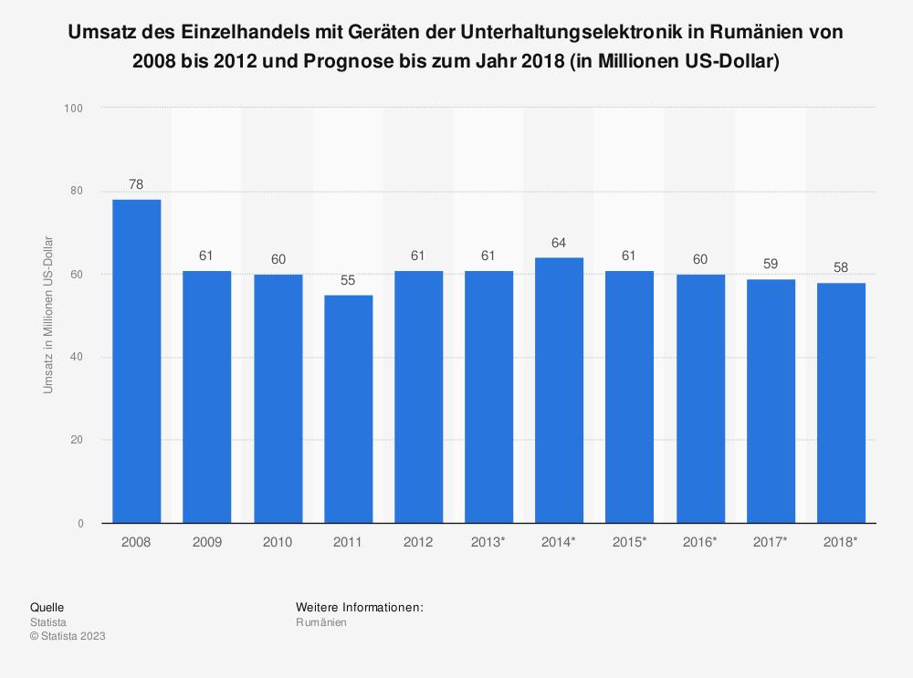Statistik: Umsatz des Einzelhandels mit Geräten der Unterhaltungselektronik in Rumänien von 2008 bis 2012 und Prognose bis zum Jahr 2018 (in Millionen US-Dollar) | Statista