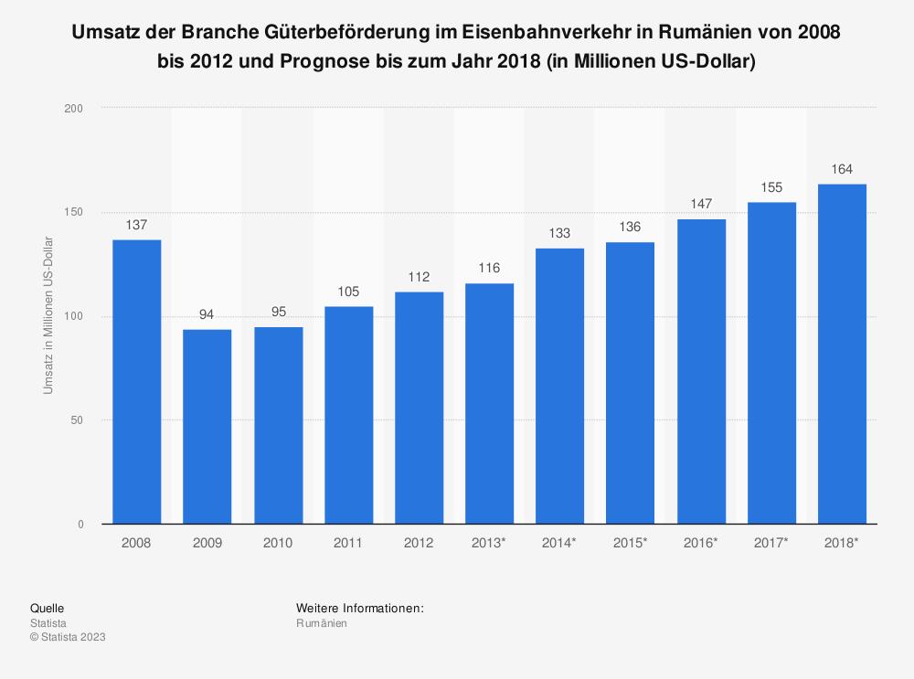 Statistik: Umsatz der Branche Güterbeförderung im Eisenbahnverkehr in Rumänien von 2008 bis 2012 und Prognose bis zum Jahr 2018 (in Millionen US-Dollar) | Statista