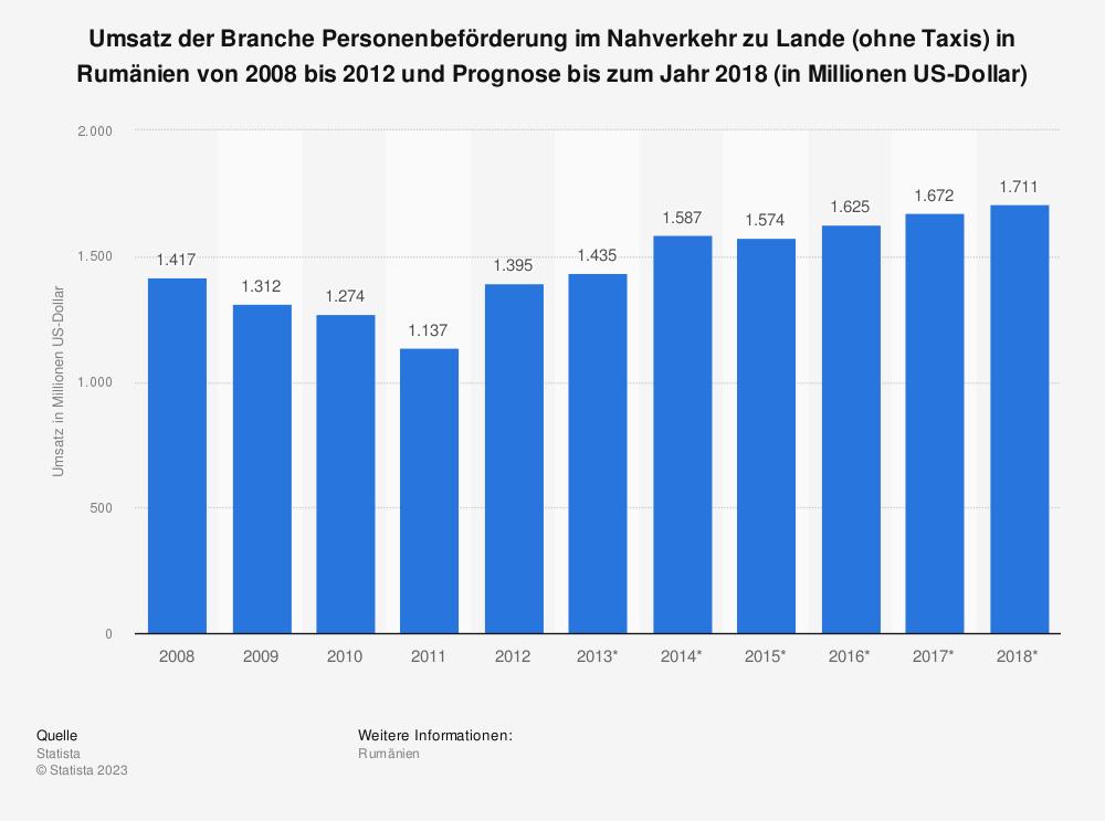 Statistik: Umsatz der Branche Personenbeförderung im Nahverkehr zu Lande (ohne Taxis) in Rumänien von 2008 bis 2012 und Prognose bis zum Jahr 2018 (in Millionen US-Dollar) | Statista