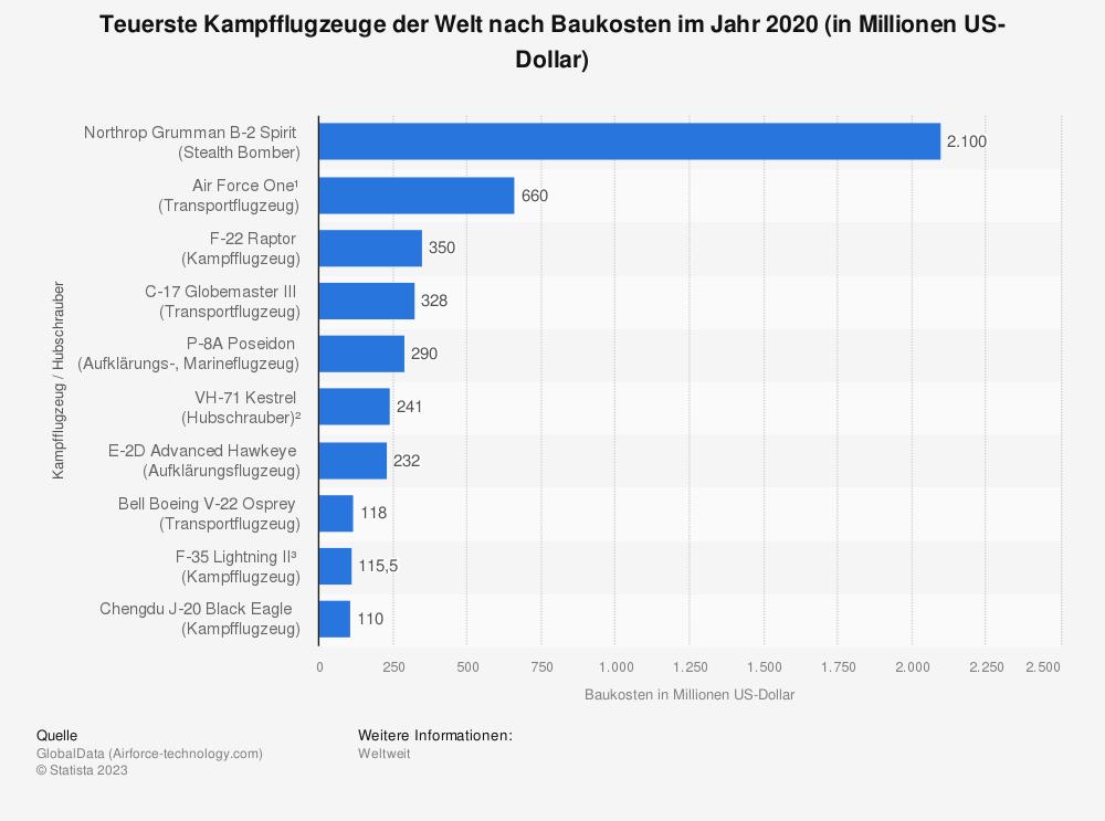Statistik: Top 10 Kampfflugzeuge nach Kosten in Millionen Euro | Statista