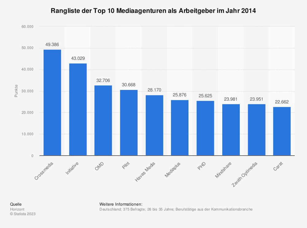Statistik: Rangliste der Top 10 Mediaagenturen als Arbeitgeber im Jahr 2014 | Statista