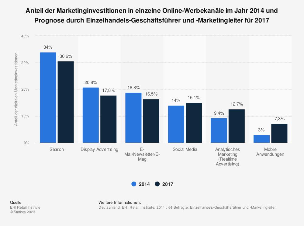 Statistik: Anteil der Marketinginvestitionen in einzelne Online-Werbekanäle im Jahr 2014 und Prognose durch Einzelhandels-Geschäftsführer und -Marketingleiter für 2017 | Statista