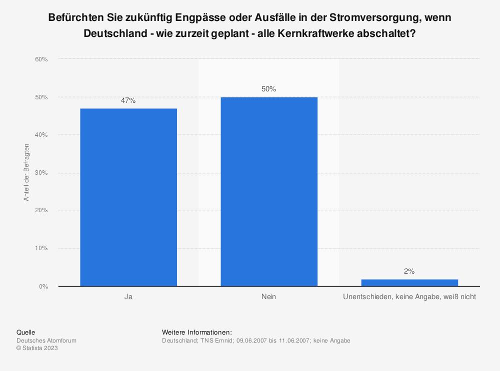 Statistik: Befürchten Sie zukünftig Engpässe oder Ausfälle in der Stromversorgung, wenn Deutschland - wie zurzeit geplant - alle Kernkraftwerke abschaltet? | Statista