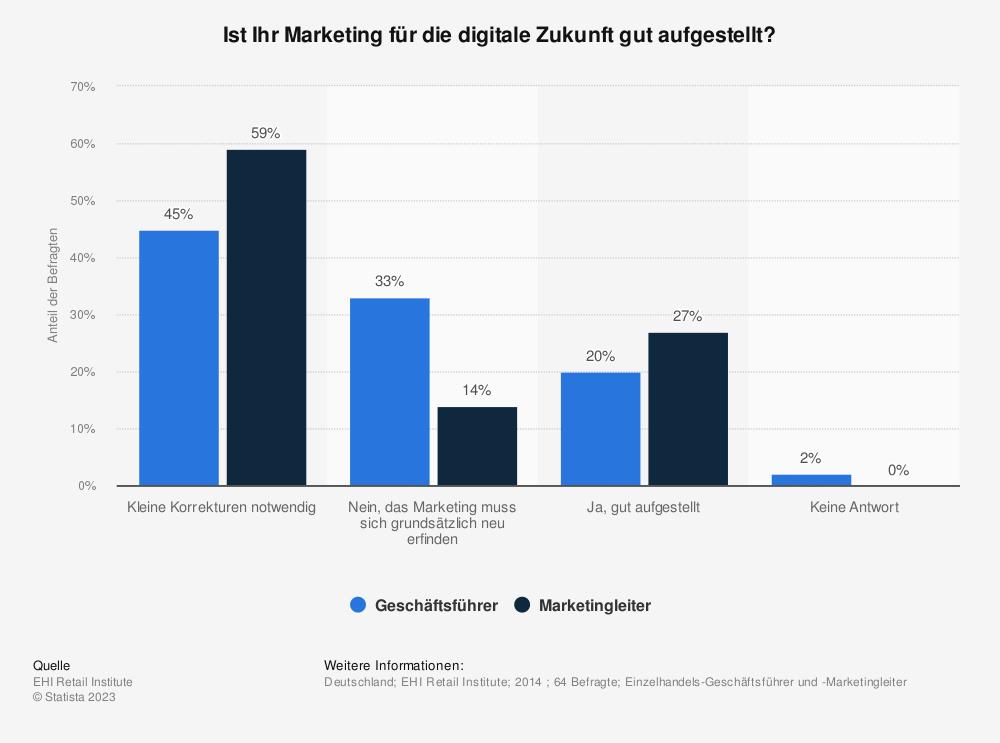 Statistik: Ist Ihr Marketing für die digitale Zukunft gut aufgestellt? | Statista