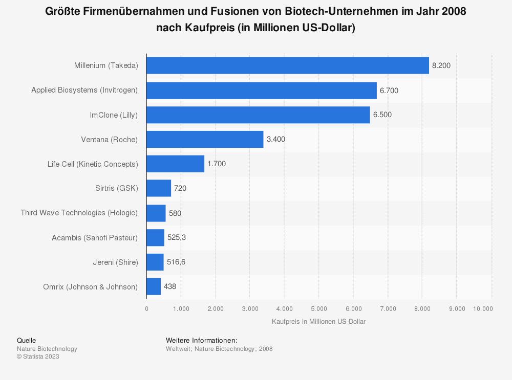 Statistik: Größte Firmenübernahmen und Fusionen von Biotech-Unternehmen im Jahr 2008 nach Kaufpreis (in Millionen US-Dollar) | Statista