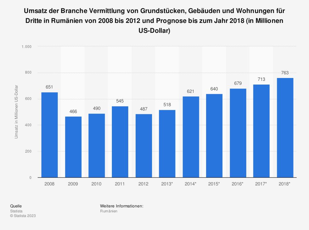 Statistik: Umsatz der Branche Vermittlung von Grundstücken, Gebäuden und Wohnungen für Dritte in Rumänien von 2008 bis 2012 und Prognose bis zum Jahr 2018 (in Millionen US-Dollar) | Statista