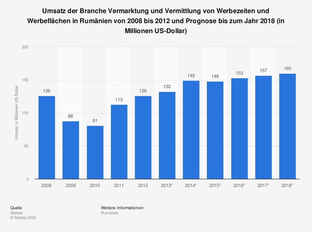 Statistik: Umsatz der Branche Vermarktung und Vermittlung von Werbezeiten und Werbeflächen in Rumänien von 2008 bis 2012 und Prognose bis zum Jahr 2018 (in Millionen US-Dollar)   Statista