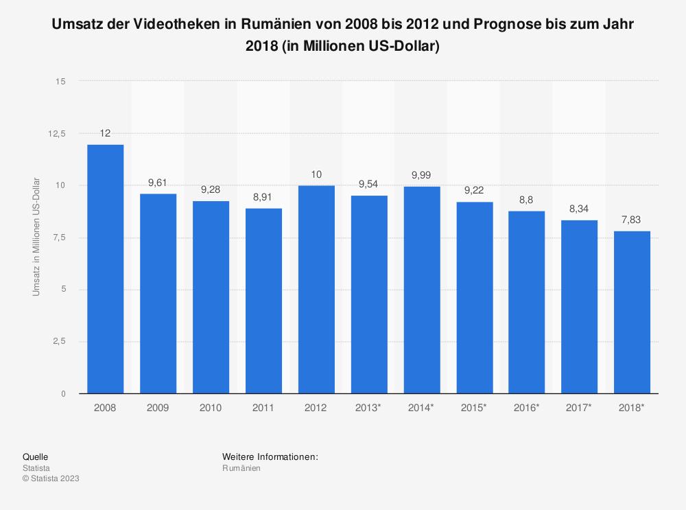 Statistik: Umsatz der Videotheken in Rumänien von 2008 bis 2012 und Prognose bis zum Jahr 2018 (in Millionen US-Dollar) | Statista