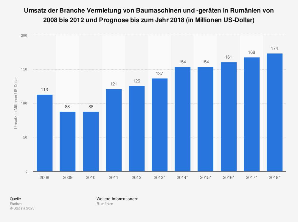Statistik: Umsatz der Branche Vermietung von Baumaschinen und -geräten in Rumänien von 2008 bis 2012 und Prognose bis zum Jahr 2018 (in Millionen US-Dollar) | Statista
