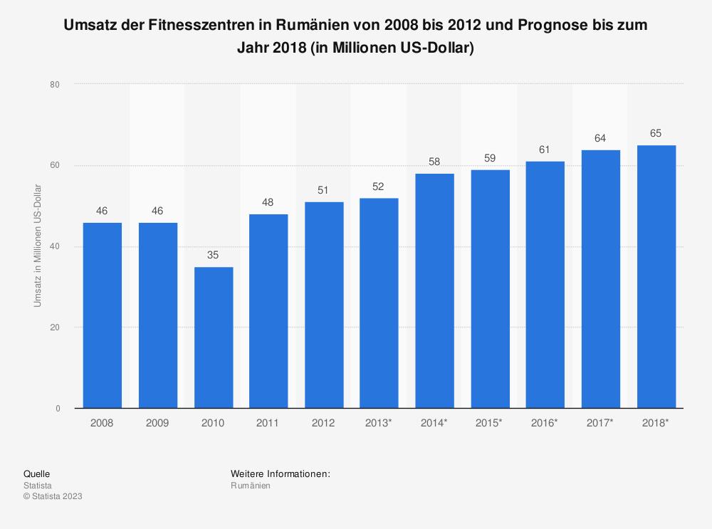 Statistik: Umsatz der Fitnesszentren in Rumänien von 2008 bis 2012 und Prognose bis zum Jahr 2018 (in Millionen US-Dollar) | Statista