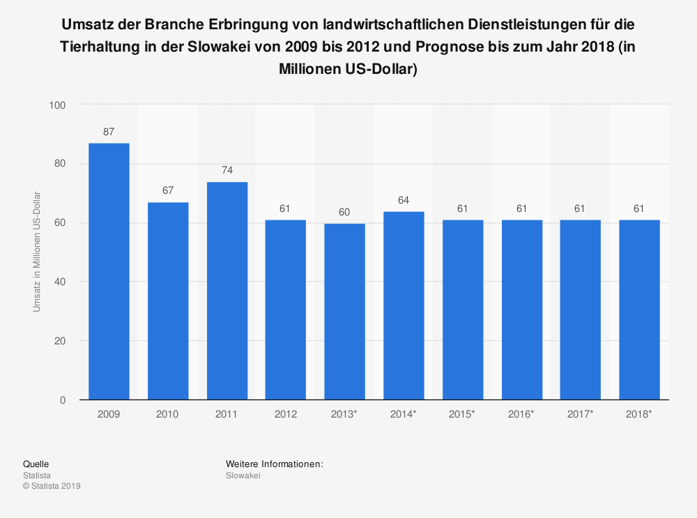 Statistik: Umsatz der Branche Erbringung von landwirtschaftlichen Dienstleistungen für die Tierhaltung in der Slowakei von 2009 bis 2012 und Prognose bis zum Jahr 2018 (in Millionen US-Dollar) | Statista