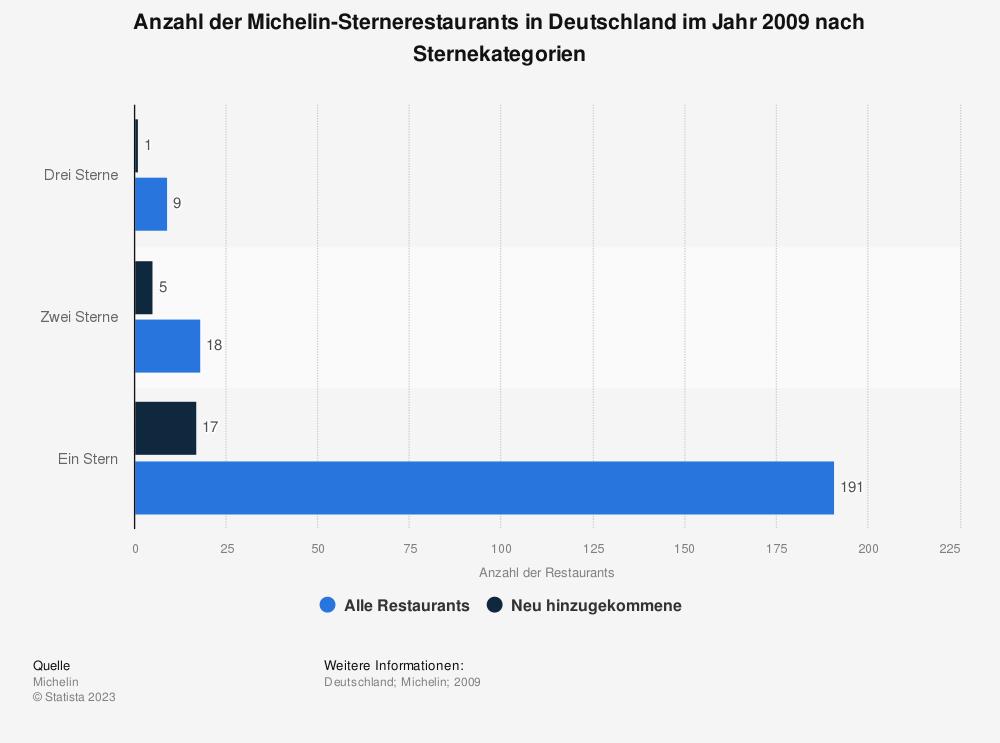 Statistik: Anzahl der Michelin-Sternerestaurants in Deutschland im Jahr 2009 nach Sternekategorien | Statista